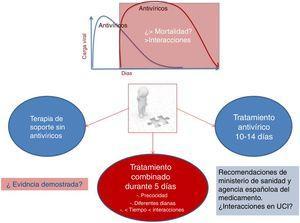 Estrategias de tratamiento antivírico en infección grave por SARS-CoV-2.
