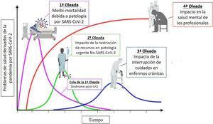 Representación gráfica de los posibles horizontes en el tiempo como consecuencia de la pandemia por SARS-CoV-2. Reproducida con permiso de Tseng V3