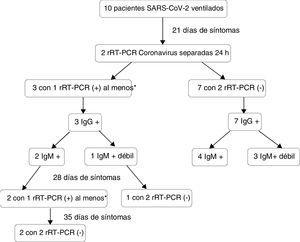 Seguimiento de negativización de rRT-PCR a coronavirus en 10 pacientes críticos con SARS-CoV-2 bajo ventilación mecánica. *1 paciente con una 1.a rRT-PCR negativa y la 2.a positiva.