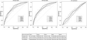 shows ROC curves for PIROs and SOFA and qSOFA. Area Under the Receiver Operating Curve AUC with 95% confidence interval in brackets, is described for PIRO1, PIRO2, PIRO3, SOFA and qSOFA. The results are given separately for the outcome mortality at 30 days, mortality at 60 days and ICU/HDU admission.