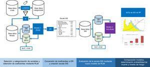 Diagrama de flujo del desarrollo y validación de la escala Spanish Influenza Score (SIS). LOWEES: Regresión de LOWEES; IV: information value; GE: grupo de entrenamiento; GV: grupo de validación; AUC: área bajo la curva ROC; RLM: Regresión logística múltiple; OR: Odds ratio; RF: Random Forest.