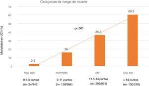 Categorías de riesgo de mortalidad estratificadas según el Spanish Influenza Score (SIS) donde se puede observar como la mortalidad aumenta de forma significativa a medida que lo hace el riesgo.
