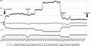 Paciente 1: Evolución de saturación de oxígeno (%), nivel de PEEP (cmH20) y de concentración de oxígeno (FiO2) a lo largo de la ventilación no invasiva.CPAP: presión continua en la vía aérea; GNAF: gafas nasales de alto flujo; SatcO2: saturación transcutánea de oxígeno; FiO2: fracción inspirada de oxígeno; PEEP: presión positiva al final de la espiración.