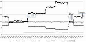 Paciente 2: Evolución de saturación de oxígeno (%), nivel de PEEP (cmH20) y de concentración de oxígeno (FiO2) a lo largo de la ventilación no invasiva.CPAP: presión continua en la vía aérea; GNAF: oxigenoterapia de alto flujo; SatcO2: saturación transcutánea de oxígeno; FiO2: fracción inspirada de oxígeno; PEEP: presión positiva al final de la espiración.