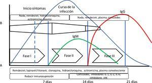 Evolución de la infección por SARS-CoV-2. En la gráfica se puede apreciar la disposición del curso de la infección por SARS-CoV-2 junto con la respuesta inmune mediada por anticuerpos. Además, se ha añadido (A) la propuesta de fases de Siddiqi y Mehra10 y la evolución de la respuesta inmune adaptativa mediada por la producción de anticuerpos y la evolución de una infección vírica habitual. Siddiqi y Mehra proponen un sistema de estadificación clínica en 3 fases para facilitar una nomenclatura uniforme. Así, proponen una fase i o de infección precoz, una fase ii o fase pulmonar, y una fase iii o fase hiperinflamatoria, junto con un tratamiento potencial en cada fase. Sin embargo, esto difiere en algo de lo que presenta la respuesta del organismo a una infección vírica (B). En la respuesta a la infección vírica, la respuesta inmune innata se inicia al principio de la infección, hasta que tras unos días existe la respuesta inmune adaptativa con producción de anticuerpos. Así, algunos fármacos utilizados en el tratamiento para COVID-19 pueden bloquear la interleuquina-1 que activa células T, o la interleuquina-6 que participa en la maduración de las células B que serán las que formarán los anticuerpos.