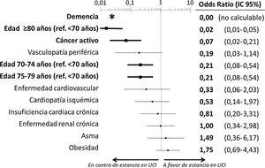 Estimación del efecto ajustado de las diferentes características basales de los pacientes con COVID-19 fallecidos incluidas en el modelo multivariable sobre la probabilidad de ingreso en una UCI previamente al fallecimiento. *No hubo casos de pacientes con demencia ingresados en UCI, por lo que no puede calcularse el intervalo de confianza. Ref.: referencia; IC: intervalo de confianza; UCI: Unidad de Cuidados Intensivos. Las variables en negrita destacan aquellas que alcanzaron diferencias estadísticamente significativas (p < 0,05).