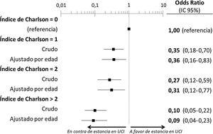 Estimación del efecto ajustado por la edad de la carga de comorbilidad estimada mediante el índice de Charlson sobre la probabilidad de ingreso de los pacientes con COVID-19 en una UCI previamente al fallecimiento. UCI: Unidad de Cuidados Intensivos.