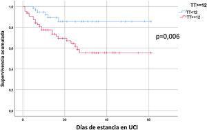 Curva de supervivencia comparando los pacientes con troponina-Ths<12 respecto de los pacientes que tuvieron una troponina-Ths≥12 (p=0,006).