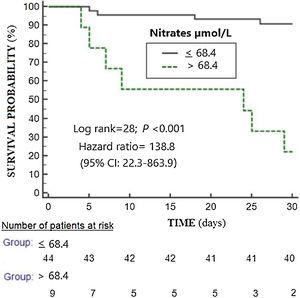 Survival curves at 30 days using serum nitrates concentrations lower or equal vs higher than 68.4μmol/L.