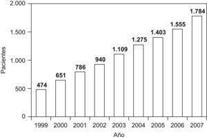 Progresión del número de usuarios registrados en la Unidad de Atención Crohn-Colitis (UACC) durante el período de seguimiento 1999–2007.