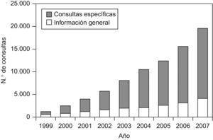 Consultas específicas y de información general en la Unidad de Atención Crohn-Colitis (UACC).