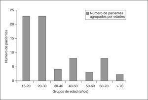 Casos publicados de pacientes adultos (> 15 años) con sarcoma embrionario de hígado, agrupados por edades.