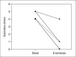Modificación en el subíndice clínico del PDAI tras 8 semanas con budesonida oral en los 5 pacientes tratados.