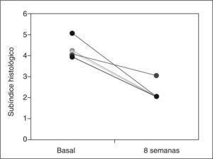 Modificación en el subíndice histológico del PDAI tras 8 semanas con budesonida oral en los 5 pacientes tratados.