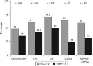 Respuesta viral sostenida según el índice HOMA. Se aprecia una menor tasa de respuesta viral sostenida (RVS) en pacientes con resistencia a la insulina (HOMA>2), que oscila entre un 13–41%.