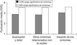 Proporción de pacientes con síntomas de ERGE de intensidad moderada a grave.