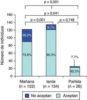 Acceptación del horario de preparación en función de la posología.