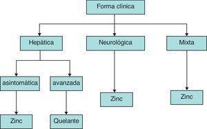 Algoritmo terapéutico en la enfermedad de Wilson según la forma clínica de expresión.
