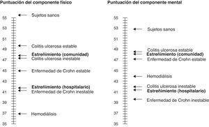 Comparación de las medias normalizadas de las puntuaciones de los componentes físico y mental del SF-36 en diferentes enfermedades. Obsérvese que los pacientes con estreñimiento (en especial los reclutados en el ámbito hospitalario) puntúan de manera muy baja. Adaptado de: Belsey et al.29.