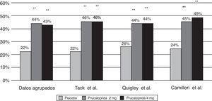 Porcentaje de pacientes con mejoría ≥1 punto en la subescala de satisfacción Patient Assessment of Constipation – Quality of Life questionnaire (PAC-QOL) tras 12 semanas de tratamiento con prucaloprida vs. placebo. Resultados agrupados y de cada uno de los 3 ensayos clínicos: Camilleri et al.35, Tack et al.36 y Quigley et al.37. Nota: La dosis de 4mg no ha sido aprobada al no demostrarse efectos beneficiosos adicionales en comparación con la dosis de 2mg.