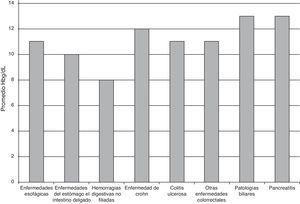 Hemoglobina promedio según el tipo de diagnóstico al ingreso. Los resultados mostrados corresponden a los valores medios de hemoglobina por el tipo de diagnóstico al ingreso.