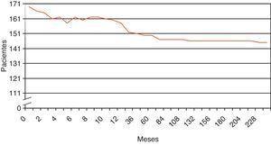 Se representa una curva con la evolución de los pacientes tras dilatación neumática en función del tiempo (medido en meses). Se considera ganancia la realización de nueva dilatación y pérdida, la no respuesta a dilatación e indicación de cirugía.