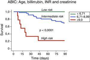 Prognostic stratification of patients with alcoholic hepatitis according to the ABIC (age, bilirubin, INR and creatinine) score.13