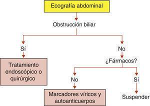 Diagnóstico de una ictericia de inicio agudo en un anciano.