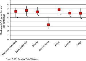 Cambio en los síntomas gastrointestinales a la dieta con bajo contenido en FODMAPs en la población estudiada (n=30). *p<0,001 prueba t de Wilcoxon.