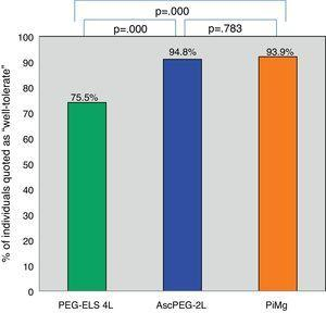 Tolerability of low-volume solutions with respect to control: Overall, AscPEG-2L (blue) and PiMg (orange) were statistically significantly better tolerated than the standard solution PEG-ELS 4L (green). A Mann–Whitney analysis with Bonferroni correction for multiple comparisons was applied (significant p-value<0.025). PEG-ELS 4L – high-volume polyethylene glycol plus electrolytes solution; AscPEG-2L – low-volume polyethylene glycol plus electrolytes combined with ascorbic acid; PiMg - picosulfate sodium combined with magnesium citrate.