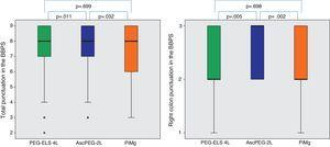 Efficacy of low-volume solutions with respect to control: The quality of colonic cleansing differed by preparation regimen. BBPS was better graded in the AscPEG-2L group (blue) than in the control group (green) and PiMg group (orange). These differences were more evident when looking at right colon (see right part of the figure). A Mann Whitney analysis with Bonferroni correction for multiple comparisons was applied (significant p-value<0.025). PEG-ELS 4L – high-volume polyethylene glycol plus electrolytes solution; AscPEG-2L – low-volume polyethylene glycol plus electrolytes combined with ascorbic acid; PiMg – picosulfate sodium combined with magnesium citrate; BBPS – Boston bowel preparation scale.