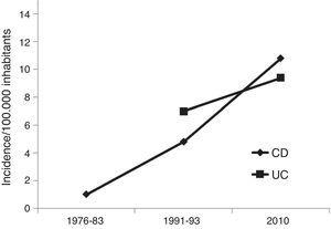 Inflammatory bowel disease incidence rates in Vigo area over time (patients over 15 years/100,000 inhabitants, distributed for Crohn's disease – CD- and ulcerative colitis – UC-patients).