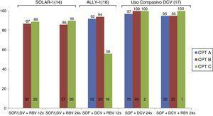 Eficacia del tratamiento antiviral en pacientes con cirrosis descompensada. DCV: daclatasvir; LDV: ledipasvir; RBV: ribavirina; SOF: sofosbuvir.