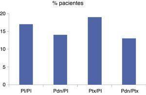 Porcentaje de pacientes del estudio STOPAH fallecidos a los 28 días, según tratamiento.Pdn: prednisolona; Pl: placebo; Ptx: pentoxifilina.