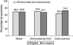 Respuesta global en enfermedad de Crohn y en colitis ulcerosa al año de tratamiento con anti-TNF en los pacientes elegibles y no elegibles para un ECA.