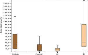 Niveles de calprotectina fecal según el diagnóstico final.EII: enfermedad inflamatoria intestinal; SII: síndrome del intestino irritable.
