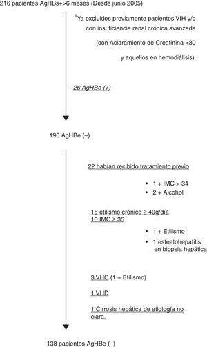 Diagrama de flujo de exclusión de pacientes.