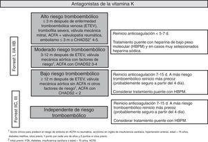 HDA y anticoagulación.