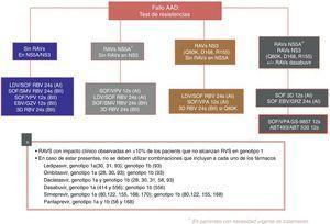 Recomendaciones de retratamiento según la Asociación Española para el Estudio del Higado52. AADs: agentes antivirales directos; ABT 493: glecaprevir; ABT 530: pibrentasvir; EBV: elbasvir; GZV: grazoprevir; RAVs: variantes asociadas a resistencia; RVS: respuesta viral sostenida; LDV: ledipasvir; SOF: sofosbuvir; RBV: ribavirina; SMV: simeprevir; VPA, velpatasvir.