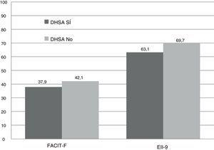 Calidad de vida evaluada por los cuestionarios FACIT-F y EII-9 en función de la presencia o ausencia de déficit de hierro.