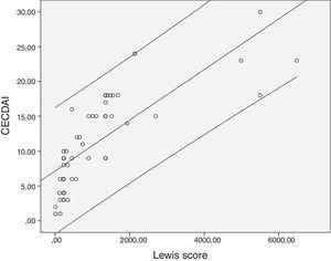 Correlation between Lewis score and Capsule Endoscopy Crohn's Disease Activity Index (CECDAI) (rs=0.878; p<0.0001).