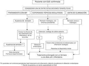 Algoritmo terapéutico propuesto para la esofagitis eosinofílica en la práctica clínica.