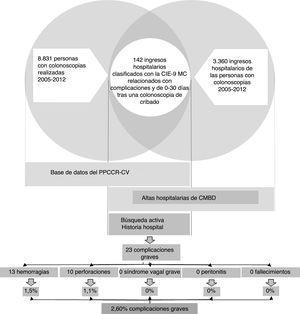 Metodología para la identificación de las complicaciones graves y tasas de incidencia.