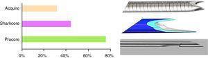 Disponibilidad de las agujas de histología en los hospitales españoles. Junto a las columnas pueden verse las diferencias en el diseño del extremo distal de los tres tipos más frecuentes en España.