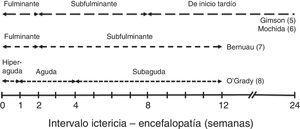 Clasificación de la insuficiencia hepática aguda grave en función del intervalo entre la aparición de ictericia y el desarrollo de encefalopatía hepática.