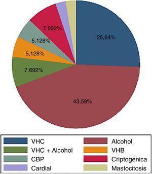 Principal etiología de la hepatopatía crónica. CPB: colangitis biliar primaria; VHB: virus de la hepatitis B; VHC: virus de la hepatitis C.