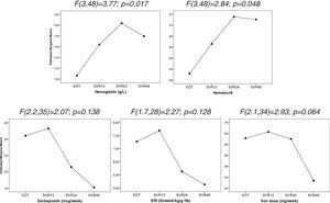 Evolution of hematological parameters after treatment discontinuation. Data were analyzed using one-way repeated measures ANOVA. EOT: End of therapy, SVR12: 12 weeks after treatment discontinuation, SVR24: 24 weeks after treatment discontinuation, SVR48: 48 weeks after treatment discontinuation.