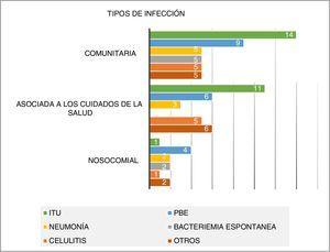 Tipos de infección según foco y lugar de adquisición.