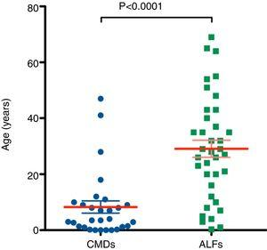 Comparison of patient age distributions between congenital metabolic disorders (CMDs) and acute liver failure (ALF) cases.