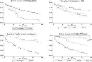Independent prognostic factors in patients under 60 years of age. Body mass index<30kg/m2, curative-intent surgery, TNM stage I–II, and better ASA functional status were associated with improved survival.